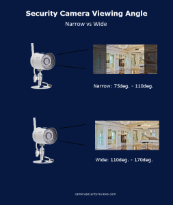 wide verses narrow security camera viewing angle infographic