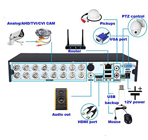 DVR rear input and output diagram