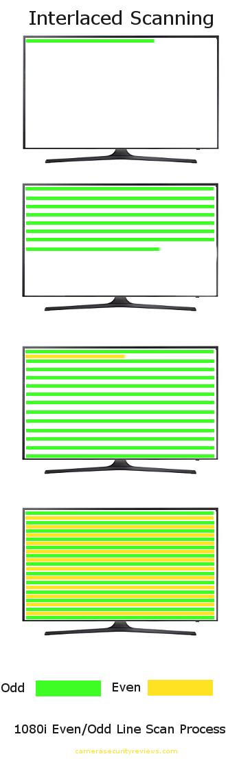 1080i interlaced infographic