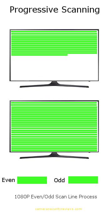 1080p progressive scan infographic