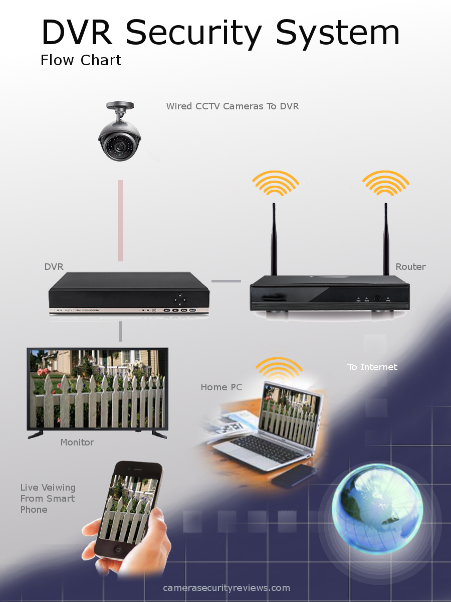 DVR security system flow chart