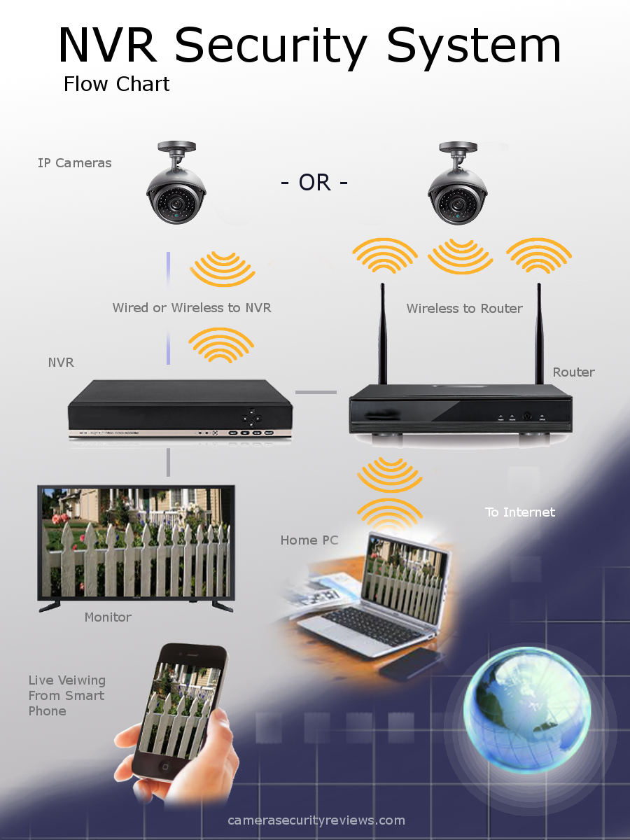 The Difference Between Dvr Vs Nvr Camera Security Reviews