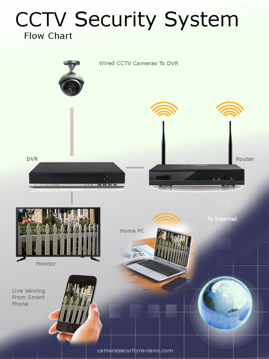 CCTV Flow Chart Infographic