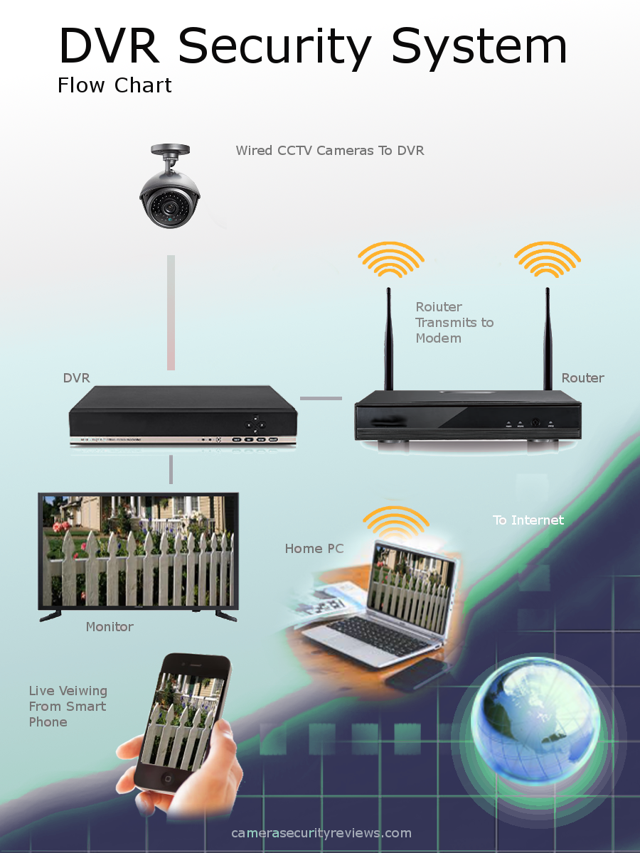 How To Troubleshoot Cctv Cameras Camera Security Reviews Dvr Circuit Board Schematic System Diagram