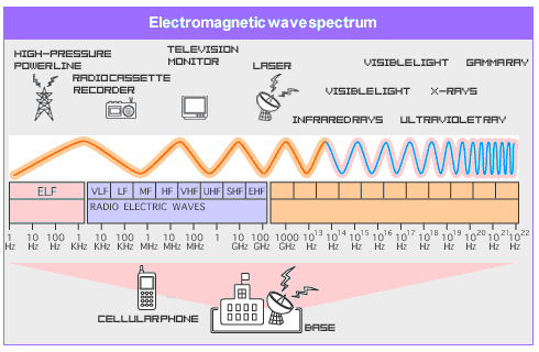 radio frequency spectrum