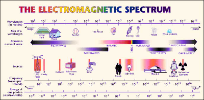 frequency spectrum bands graphic